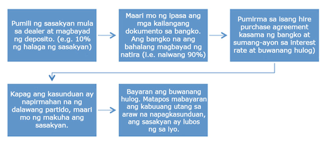 Car Loan Financing Steps Tagalog