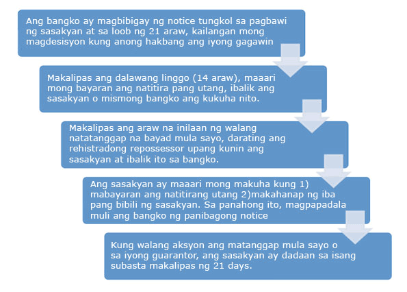 Process in Getting Car Loan Tagalog