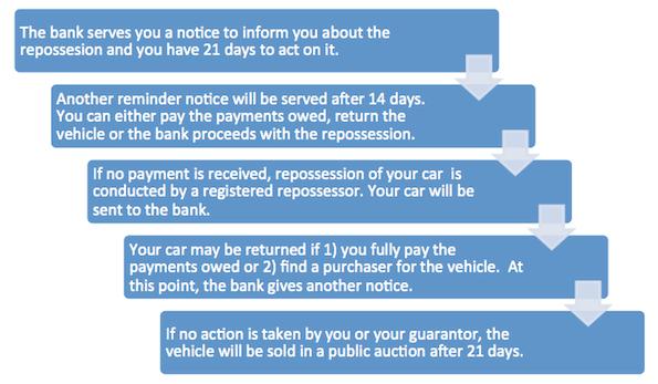 steps on bank repossession