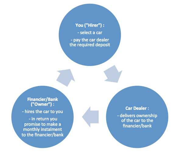 car-loan-payment-process