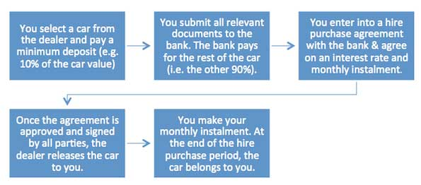 car-loan-process-chart