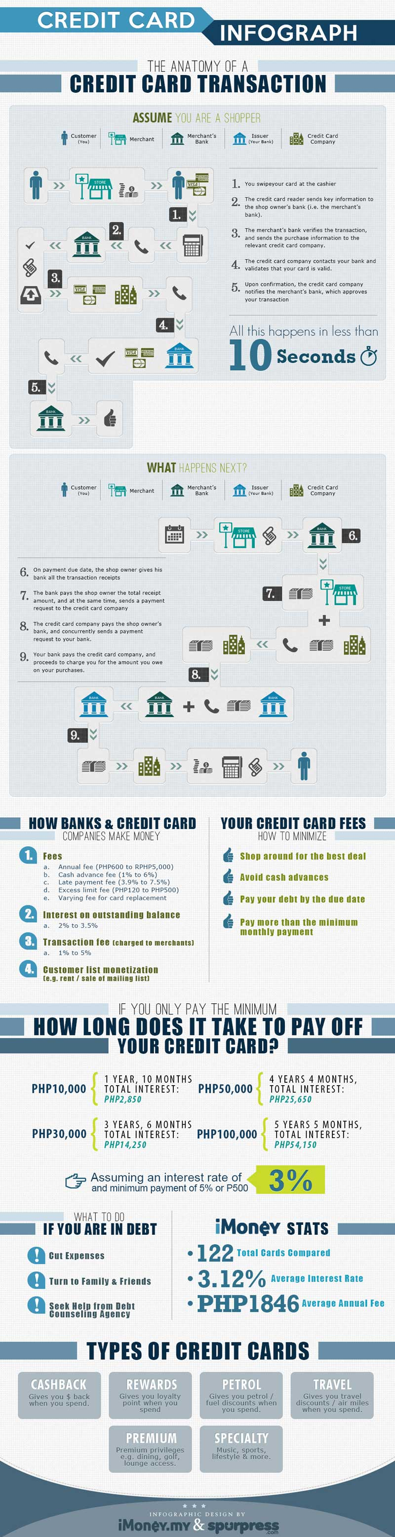 anatomy of credit card transaction infographic