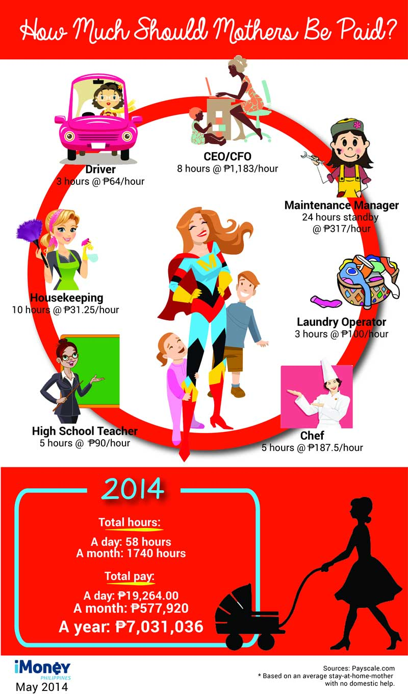 how much moms should be paid infographic