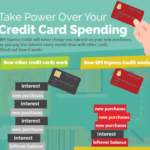 BPI Infographic Credit Card Spending Featured Image