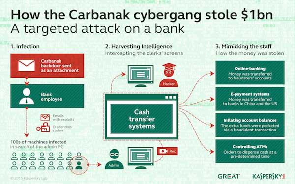 carbanak-cyberfraud-p1