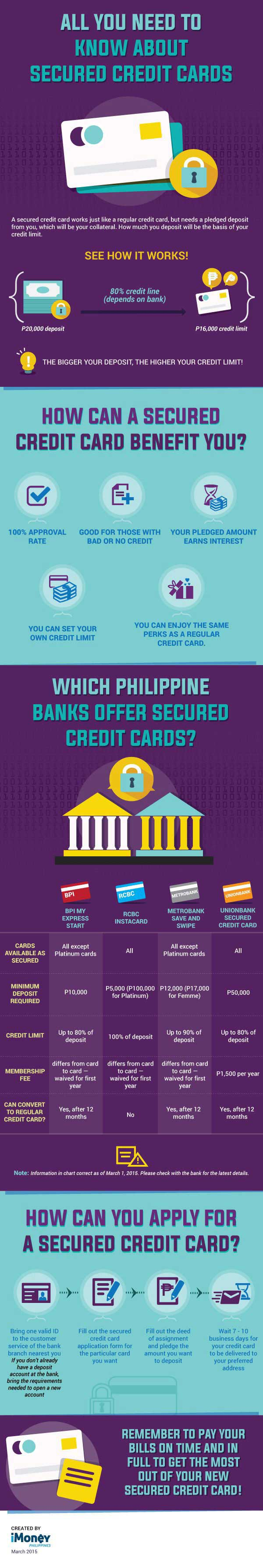 banks-offering-secured-credit-card