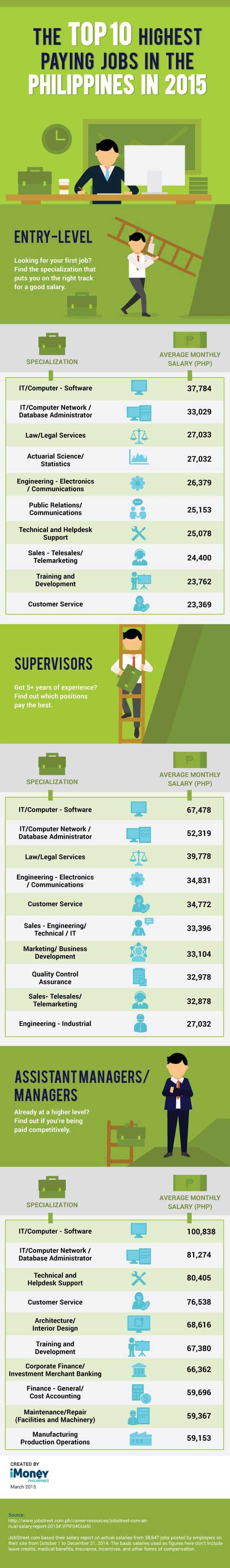 top-10-highest-pay-job-ph-2015