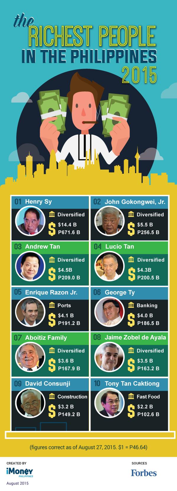 richest-man_2015_update_aug