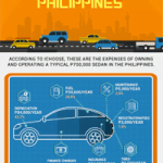 The Annual Cost Of Owning A Car In The Philippines [Infographic]