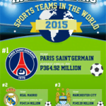 The Highest Paying Sports Teams In The World [Infographic]