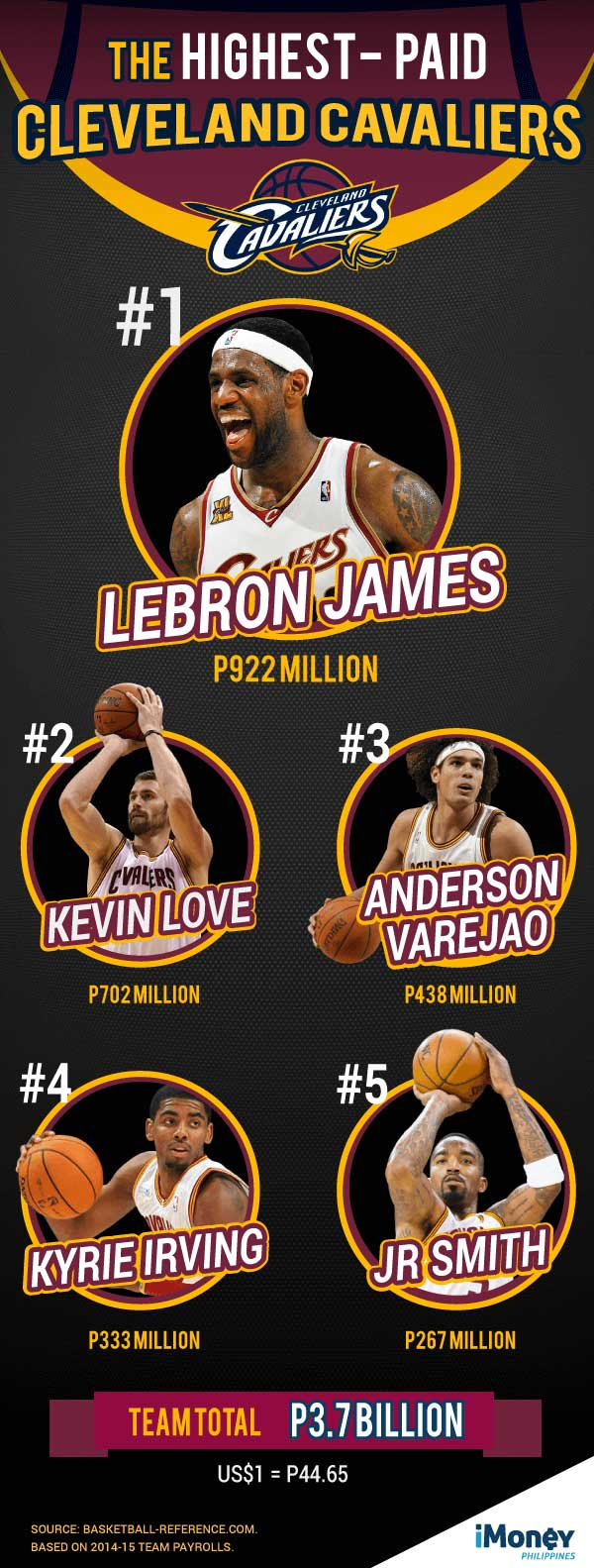 highest-paid-cav-2015