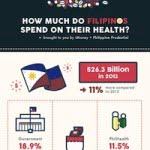 How Much Do Filipinos Spend On Their Health? [Infographic]