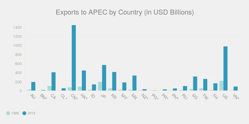 Exports to APEC by Country