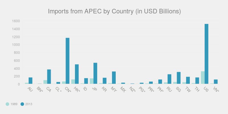 Imports from APEC by Country