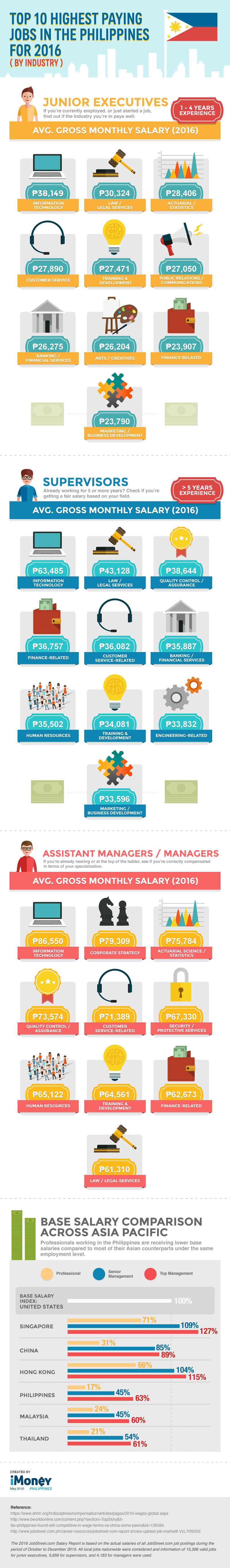 top 10 highest paying jobs in Philippines infographic image