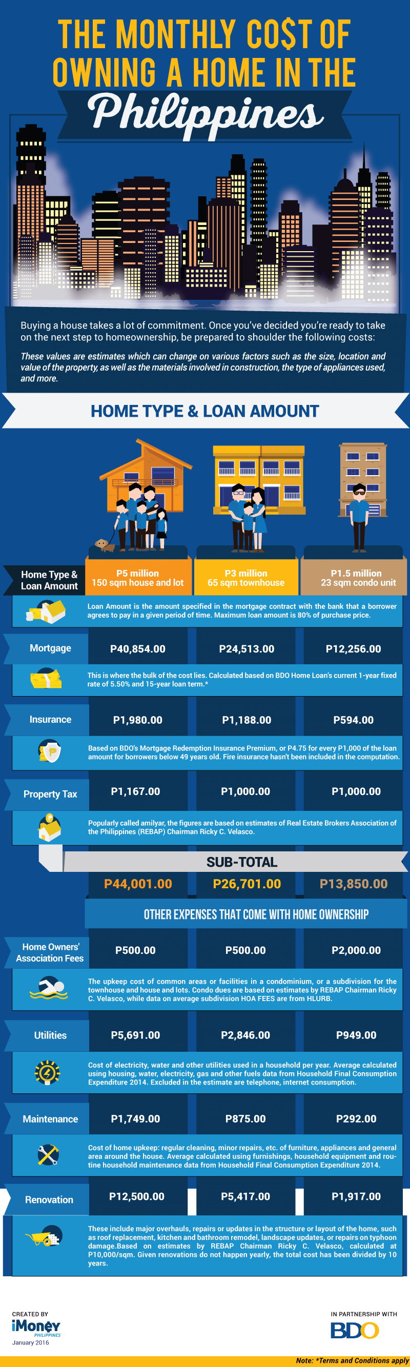 Infographic Image of The Monthly Cost of Owning a House In The Philippines