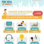 Top 10 Highest Paying Jobs in the Philippines 2016