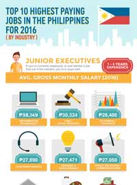 find out the 10 highest paying jobs in the philippines 2016