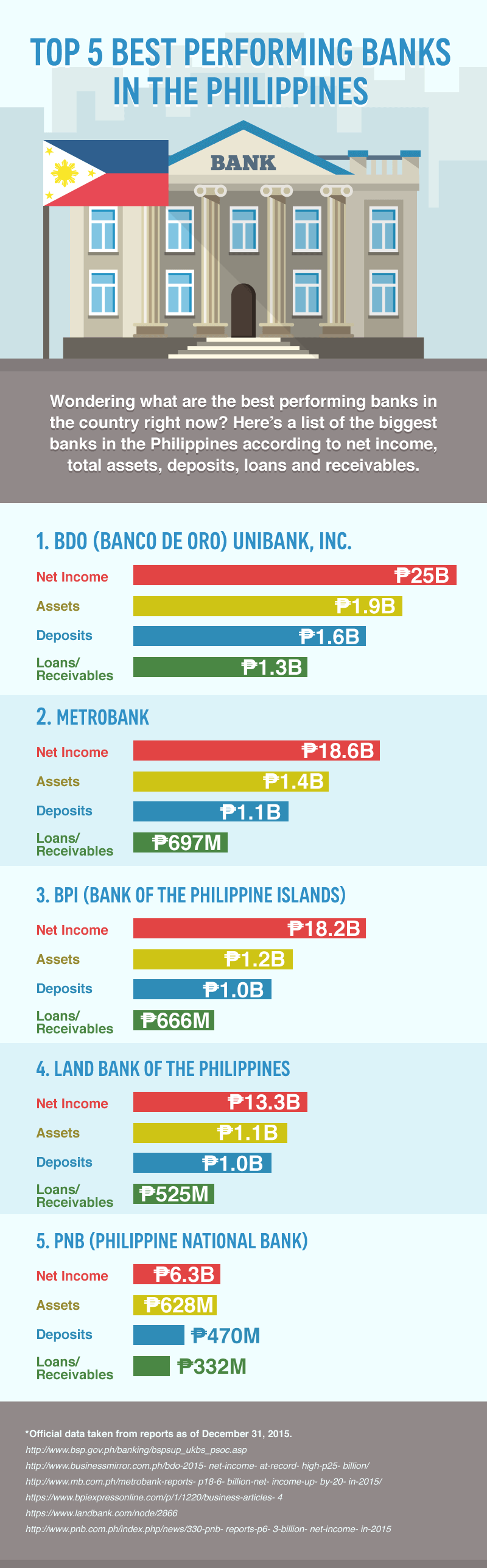Infographic of Biggest Banks in the Philippines