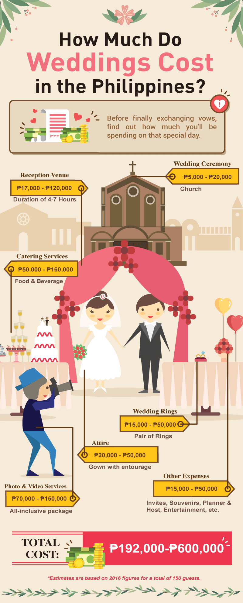 Infographic image of the Cost of Wedding in Philippines 2016