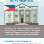 Top 5 Best Performing Banks in the Philippines