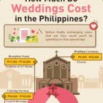 The Cost of Wedding in the Philippines 2016