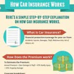 How Does Car Insurance Work in the Philippines?