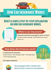 how car insurance works feature image