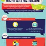 Step-By-Step Guide on How to Get a Pag-IBIG Loan