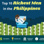 Top 10 Richest People In The Philippines 2018