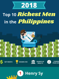 Richest Men in the Philippines 2018