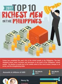 richest people in Philippines 2017 featured image