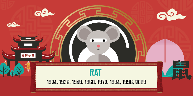 year of the rat year list