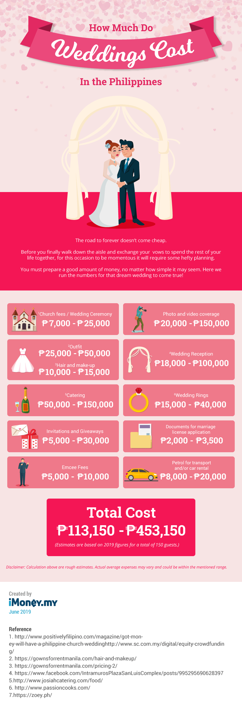 Infographic How Much Do Weddings Cost In The Philippines