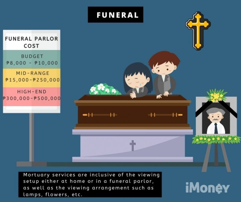 Cost of funeral services in the philippines.