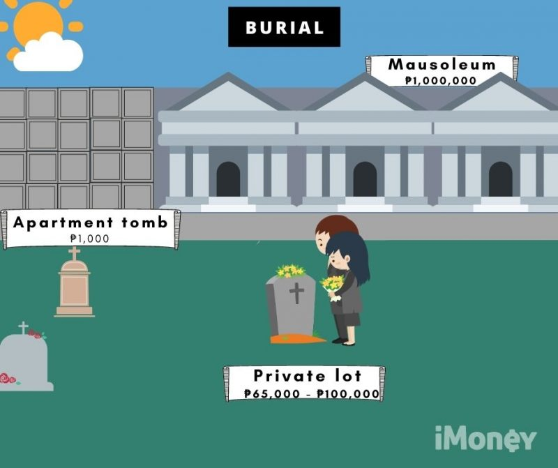 costs of burial in the philippines