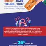 What Is Your Credit Card Telling You?