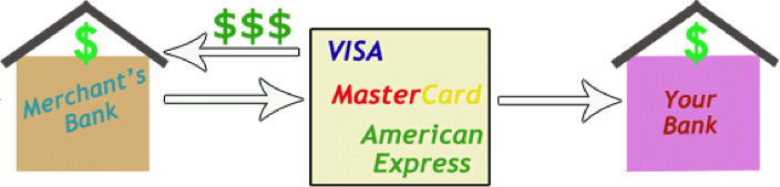 Credit Card System 8