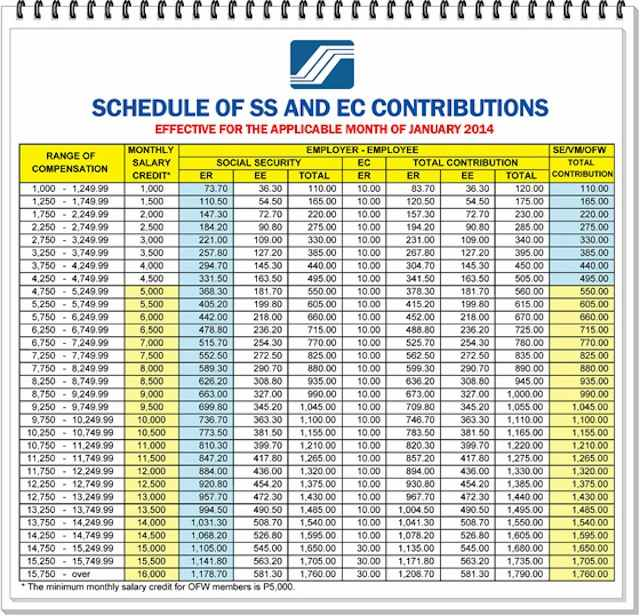 SSS Contribution hike january 2014