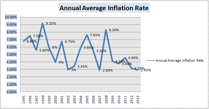 Inflation Rate Philippines 1995 to 2013